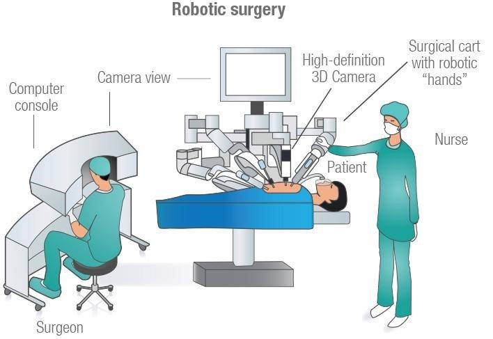 Phẫu thuật xâm lấn 7