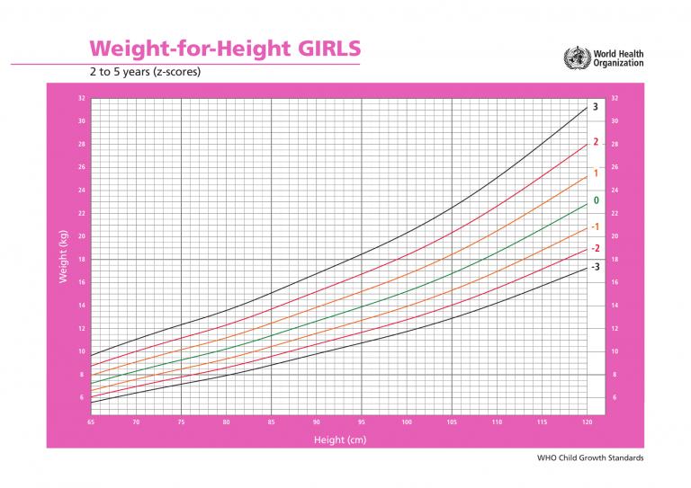 Biểu đồ cân nặng theo chiều cao ở bé gái từ 2 tới 5 tuổi