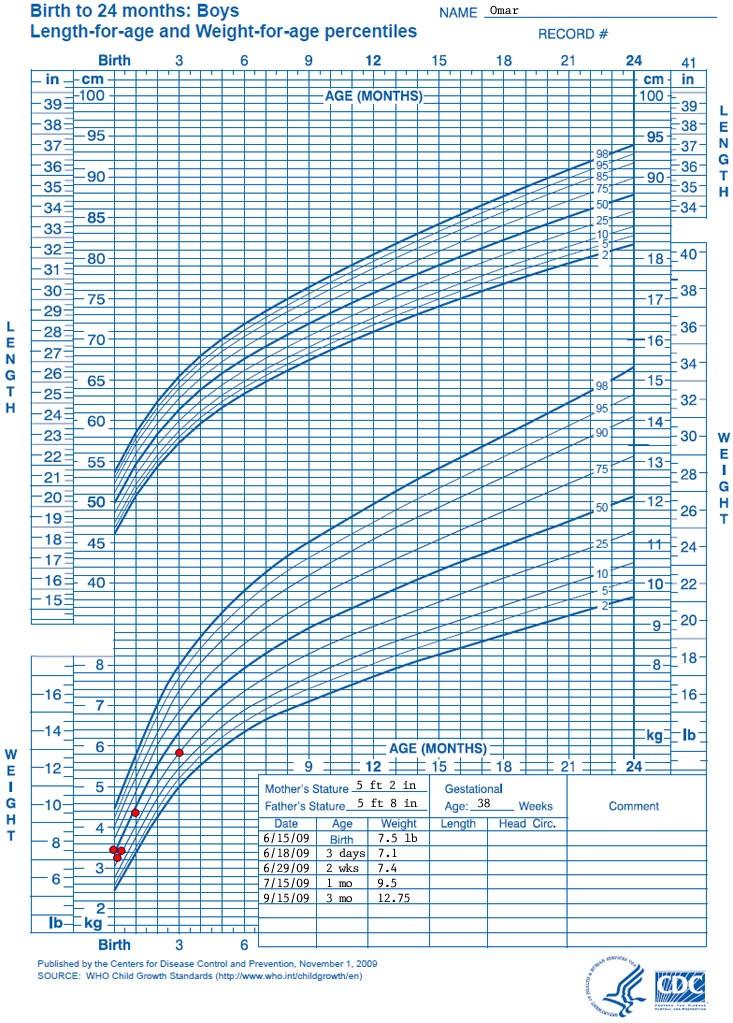 Một ví dụ về biểu đô tăng trưởng của bé trai từ sơ sinh tới 2 tuổi, các chỉ số nhân trắc của trẻ được ghi nhận theo các mốc thời gian và được thể hiện trên biểu đồ.